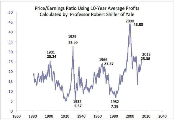 PE ten year average profits