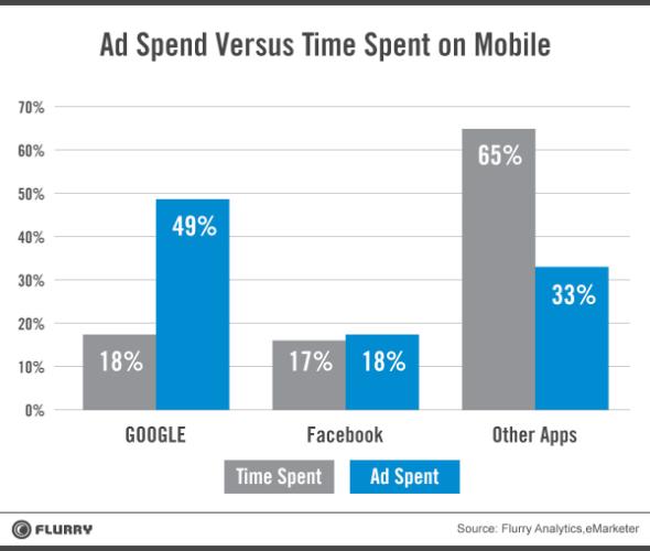 Media consumption v ads